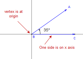 Image of an angle in the standard position as used in trigonometry