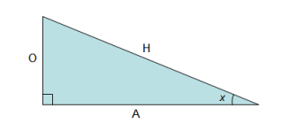 Cosecant - math word definition - Math Open Reference