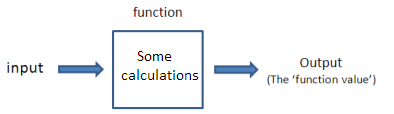 Function as a machine showing input and outputs