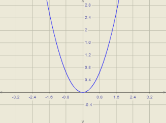 graph of a function