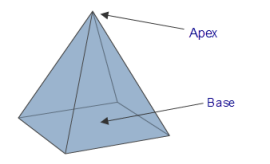 BAse and apex of a pyramid.  Math Open Reference