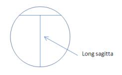Sagitta definition, the height, width, radius of an arc