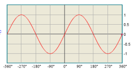 The sine function - math word definition - Math Open Reference
